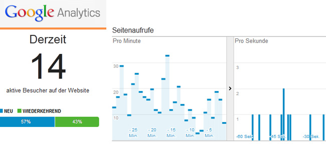 Google Analytics Version 5