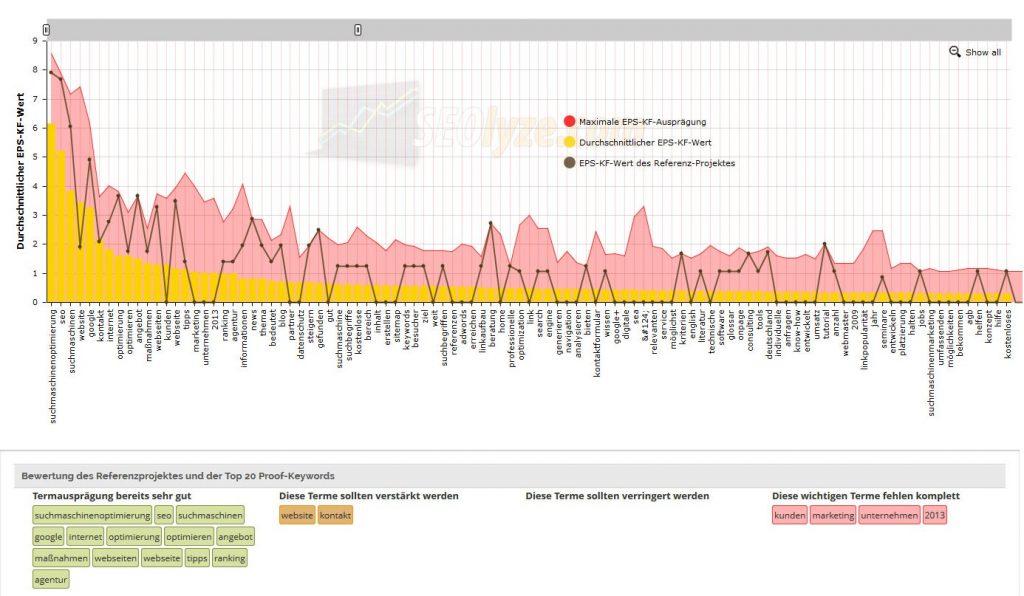 Abbildung einer WDF/IDF-Analyse in seolyze zur Suchmaschinenoptimierung