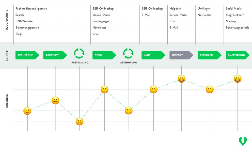 Beispiel einer B2B Cutomer Journey Map, in der das emtionale Erlebnis des Kunden je Prozessschritt dargestellt wird.
