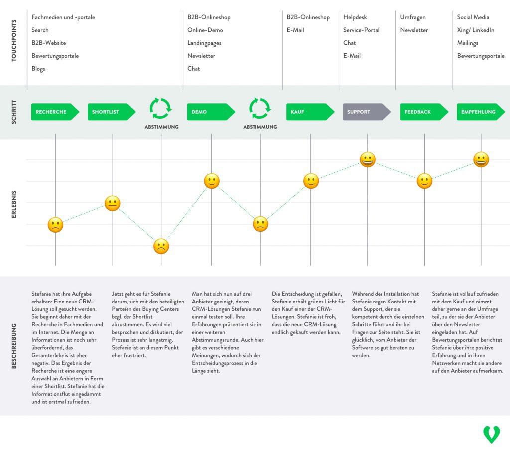 Vollständige B2B Customer Journey Map mit Buyer Persona, Prozessschritten, Erlebnis und kurzem Beschreibungstext.